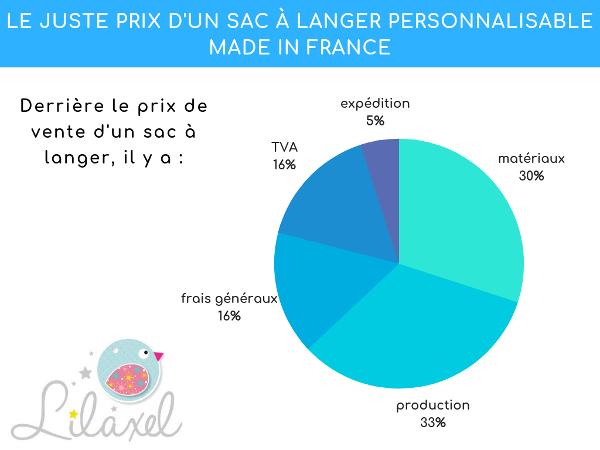 répartition frais sur prix d'un sac à langer Lilaxel